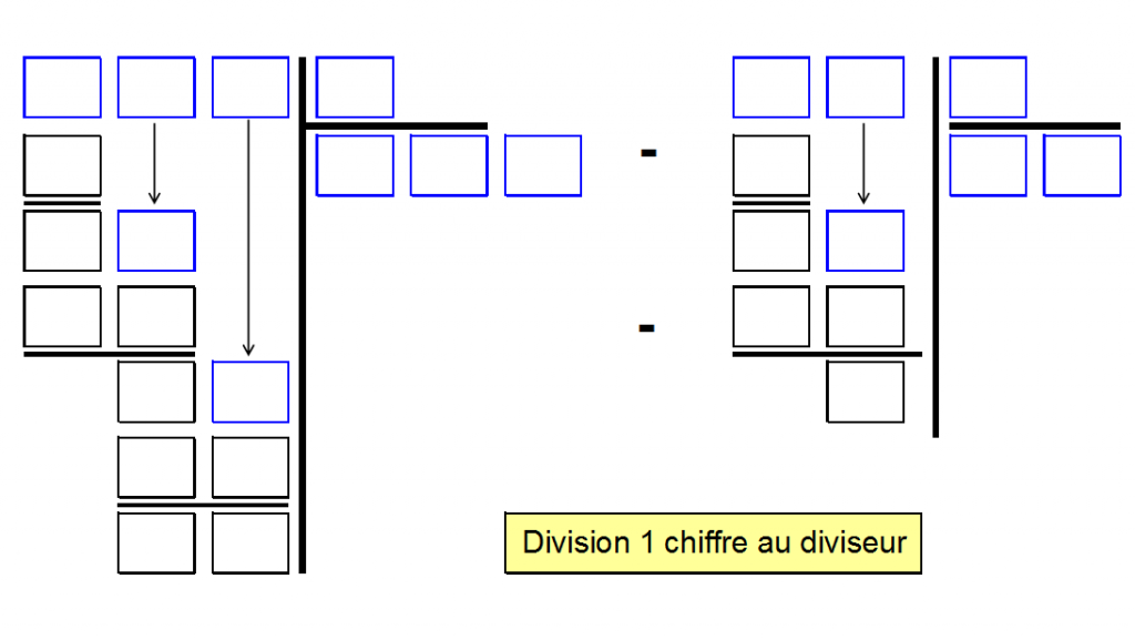 Sdp troubles neurovisuels et dys la division for Bureau tableau 2 en 1