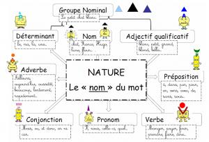 shema-heuristique-nature-des-mots-300x205