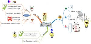 carte-mentale-participe-passe-300x144 dominos dans Français