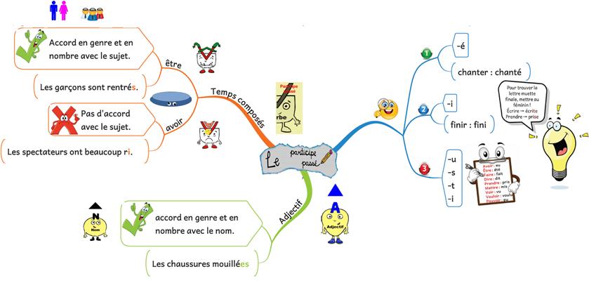 Carte Mentale Accord Du Participe Passe.Tableau Des Participes Passes Sdp Troubles Neurovisuels