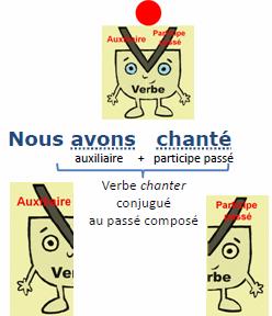 formation-passe-compose participe passé dans Français