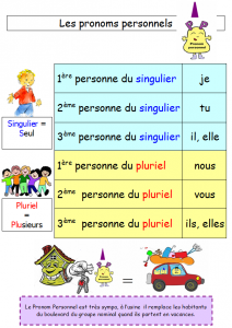 Les pronoms personnels sujets dans Cartes mentales les-pronoms-personnels-212x300