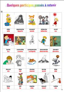 tableau-des-participes-passes-210x300 conjugaison dans Dominos/jeux