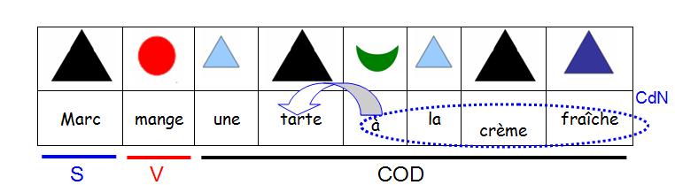 Complément du nom et autres Compléments dans Façon montessori complement-du-nom-et-complement-du-verbe