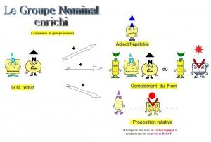 expansion-du-groupe-nominal1-300x202 fonction des mots dans Grammaire