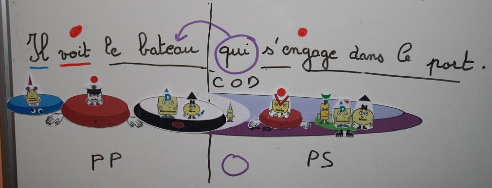 Proposition subordonnée relative dans Français analyse-proposition-subordonnee