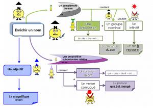 Carte mentale : enrichir un nom dans Cartes mentales carte-mentale-enrichir-un-nom-300x212