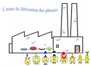 lusine-de-la-phrase-300x220 dans Grammaire en 3D
