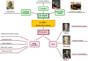 Carte mentale : le XVIII° siècle dans Cahiers interactifs 18-300x208