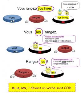 Les pronoms personnels COD et COI dans Français pronom-personnel-cod-263x300