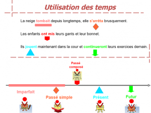 Utilisation des temps dans Conjugaison utilisation-des-temps-1er-niveau-300x224