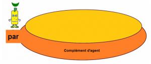 complement-dagent-2-300x127 dans Grammaire