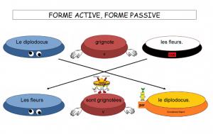 Forme active, forme passive dans Français forme-active-forme-passive-300x189