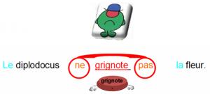 La grammaire est une chanson douce / Le verbe dans Cahiers interactifs monsieur-non-300x135