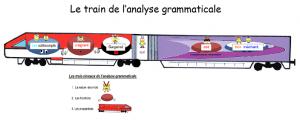 Le train de l'analyse grammaticale dans Français affiche-le-train-de-lanalyse-grammaticale-300x120