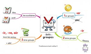 Carte mentale les groupes personnage rseeg