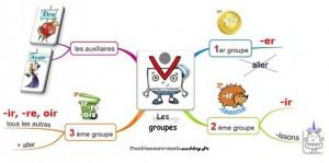 carte mentazle les groupes