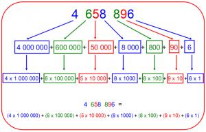 decomposition-grands-nombre-300x192 numération dans Numération