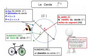 Carte mentale : Le Cercle dans Cartes mentales carte-mentale-le-cercle-300x191