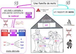 Les familles de mots dans Cahiers interactifs famille-de-mots-300x214