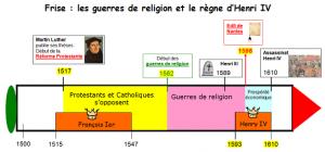 Frise guerre religions