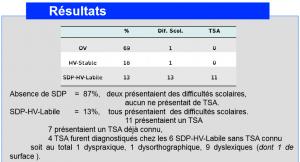 Statistiques SDP