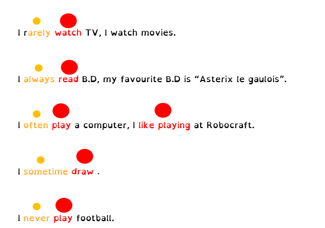 Adverbes de fréquence (Anglais) dans Anglais place-adverbe-en-anglais
