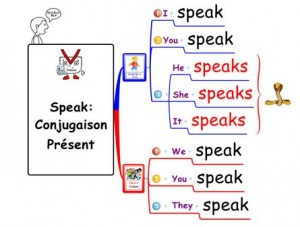 speak conjugaison