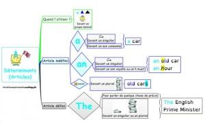 carte mentale articles en anglais
