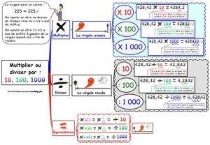 X10 100 1000 blog