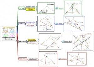Droites remarquables d'un triangle reduite