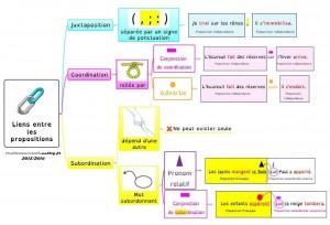 carte mentale liens propositions