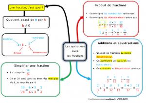 opérations autour desd fractions