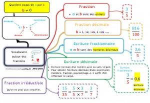Vocabulaire autour des fractions