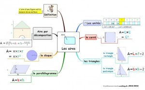 Capture carte mentale cours marc