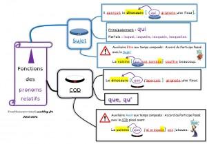 Carte mentale fonctions des pronoms relatifs responsables d'un accord