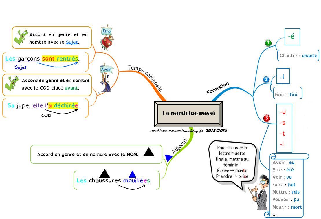 Carte Mentale Accord Du Participe Passe.Temps Composes Sdp Troubles Neurovisuels Et Dys