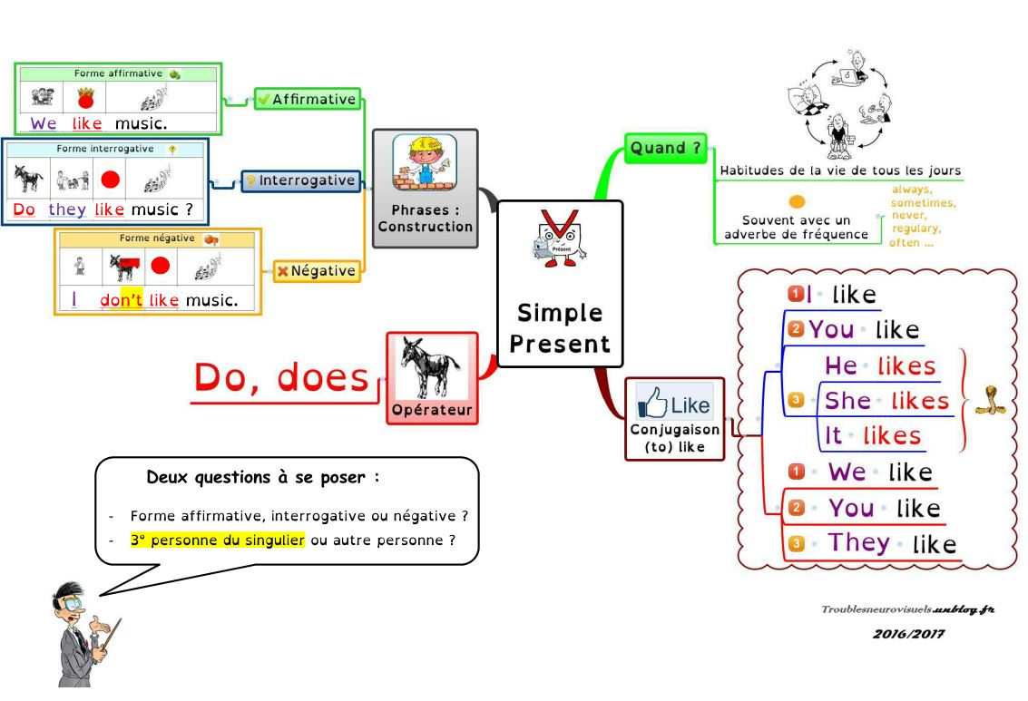 Present Simple Present Be Ing Sdp Troubles Neurovisuels Et Dys