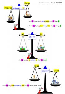 comparatif balance