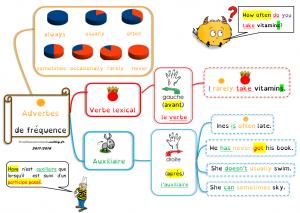 adverbes fréquences