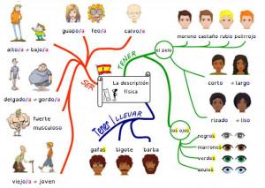 description physique espagnol blog non signée