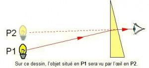 prismes 2